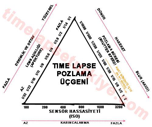 time-lapse-bilgi-ucgeni